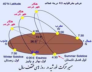 جهت یابی به کمک حرکت نور خورشید - آموزش انواع جهت یابی - آموزشهای طبیعت گردی - ایران در سفر